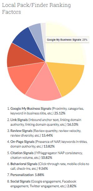 Local Ranking Factors Local SEO Strategies