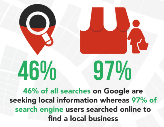Local Search Information Local SEO Strategies