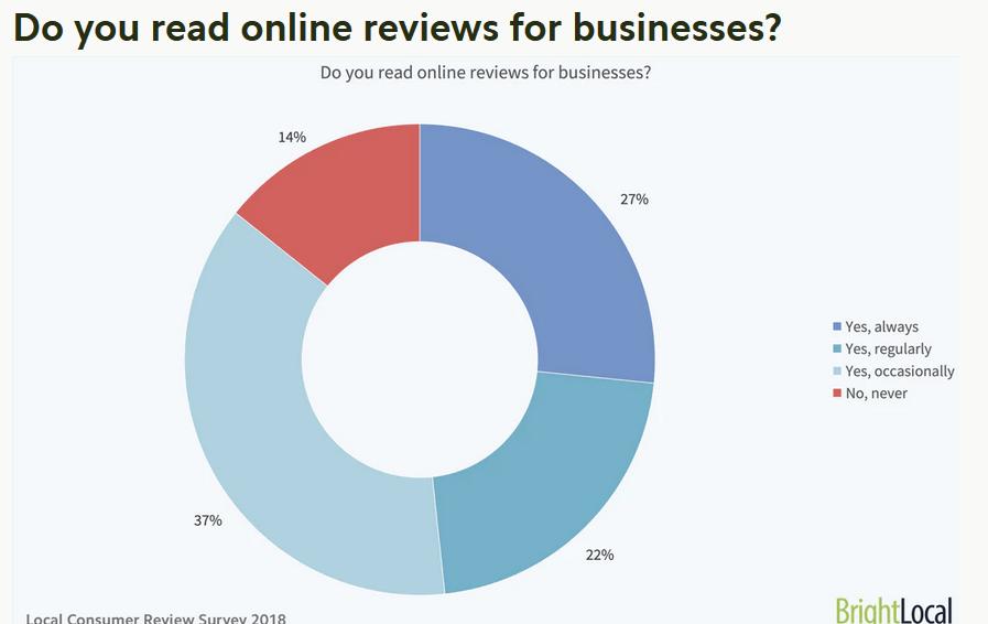 Write Reviews Local SEO Strategies