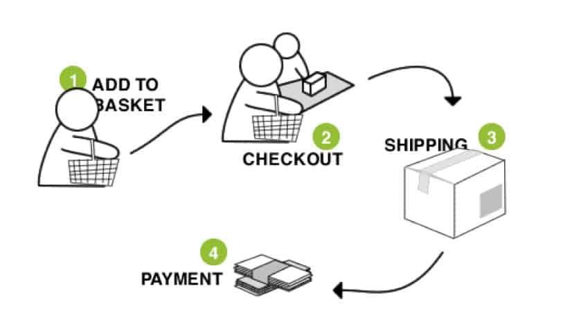 checkout-process