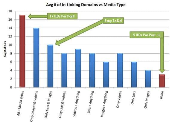 media-rich-posts-perform-better