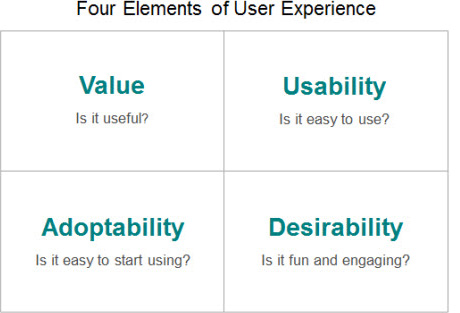 Elements of User Experience SEO