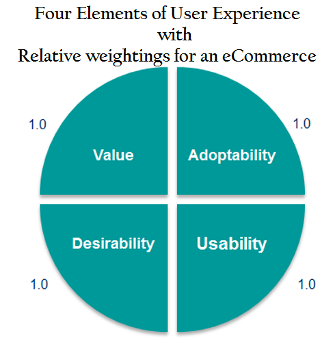 user experience seo elements weightage for eCommerce site