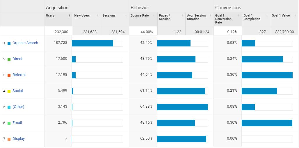 Google Analytics referral traffic