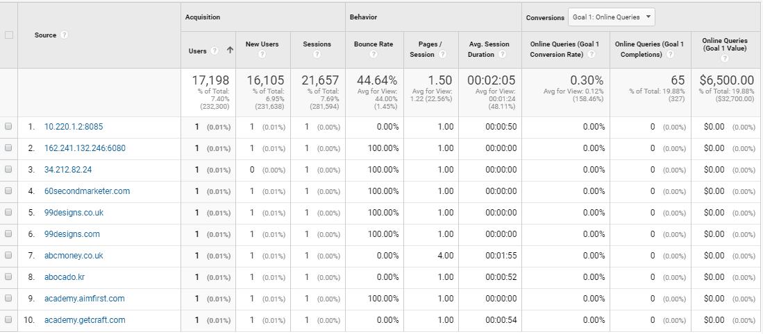 Referral spam sessions have high bounce rates