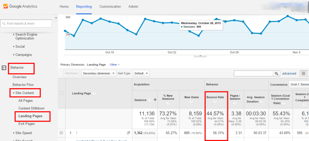 Check Reduce Bounce Rate in google analytics