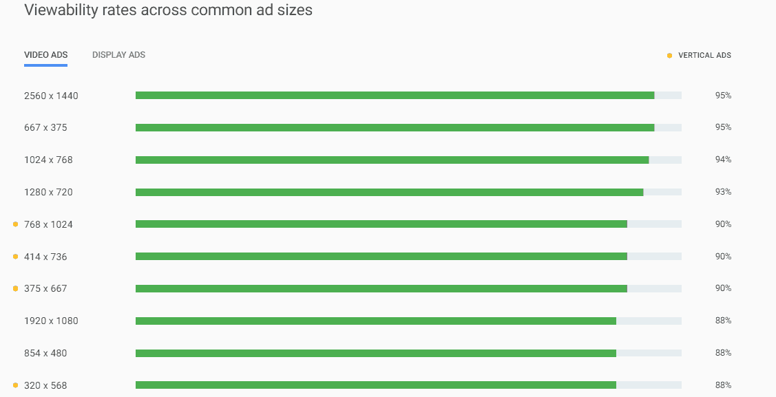 Ad Size and Layout Ad Viewability