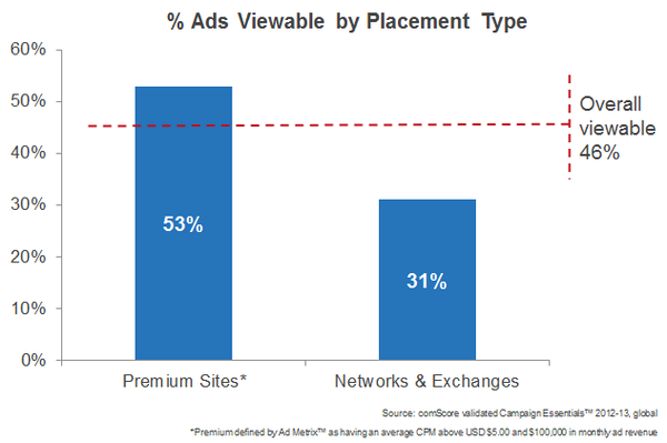 ad-viewability-by-placement-type_reference