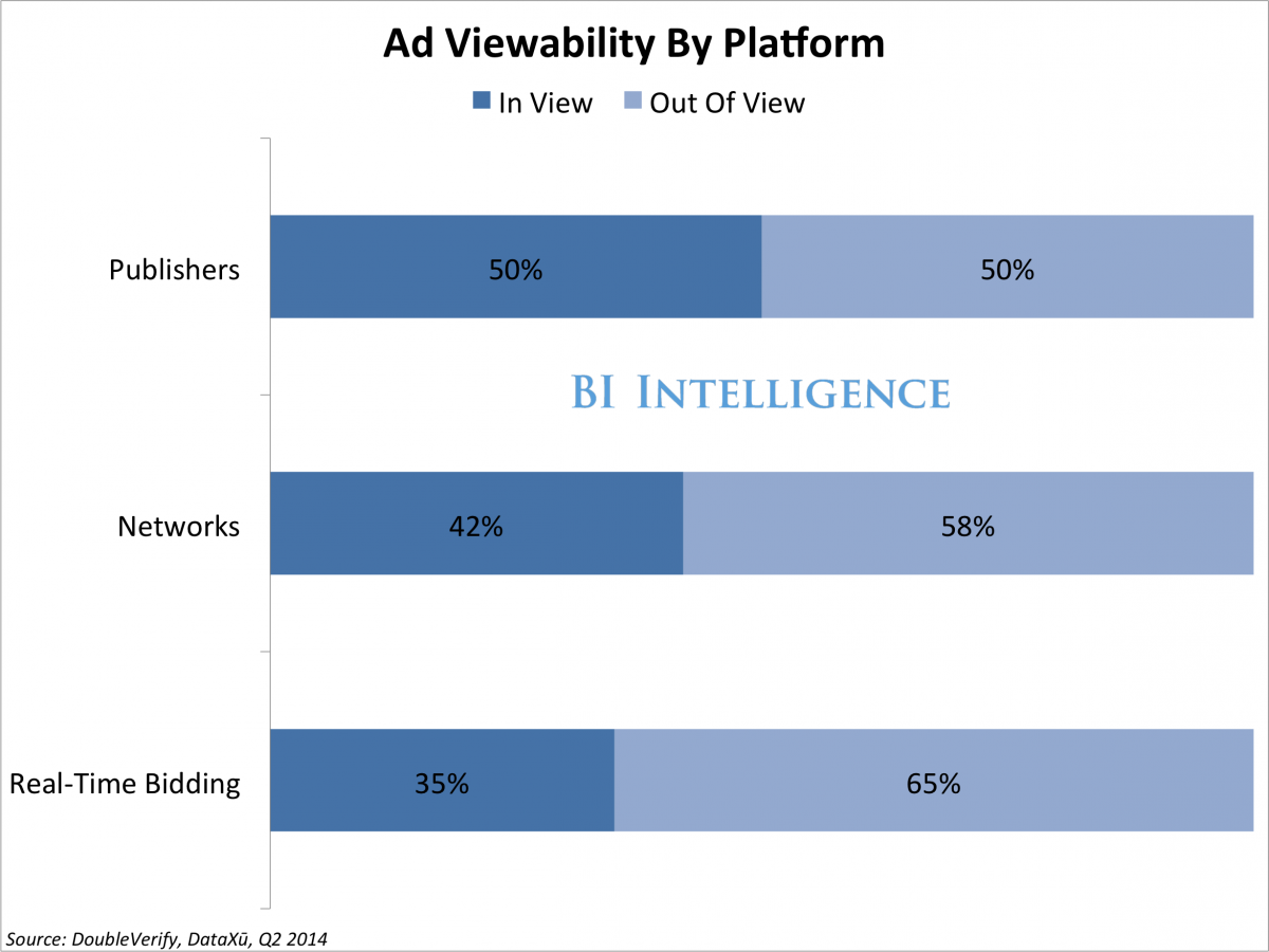 ad viewability by platform