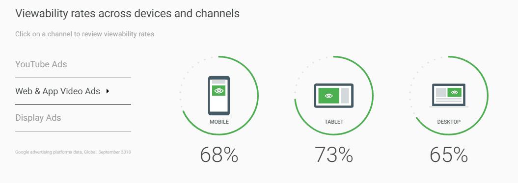 video ad viewability