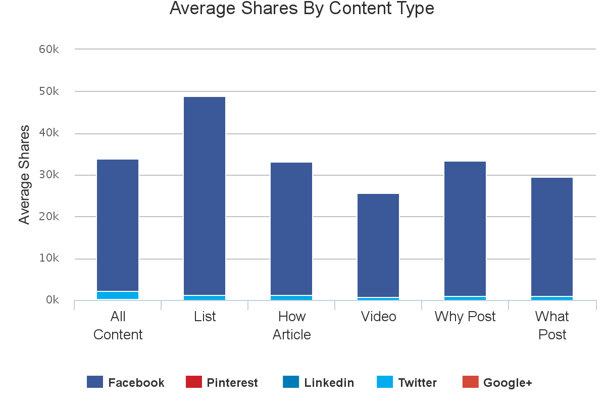 Content analysis - Entertainment- Types of Content