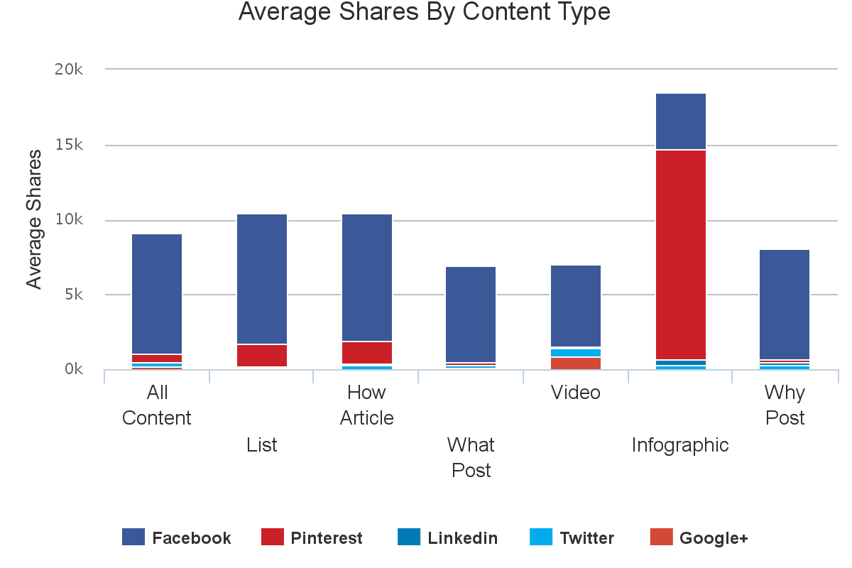 Content analysis - Fashion- Types of Content