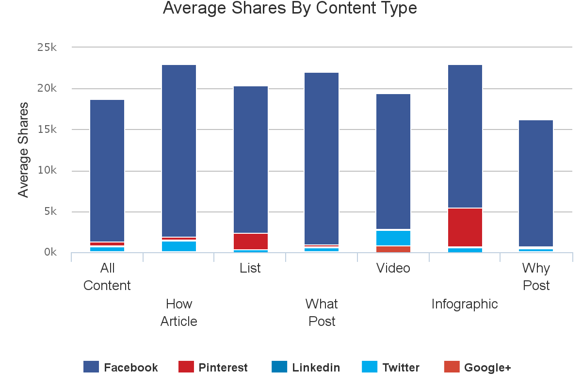 Content analysis - Health - types of content