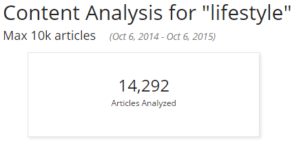 Content analysis - Lifestyle