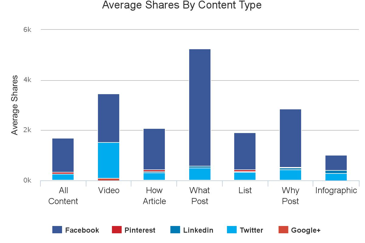 Content analysis - Lifestyle - Types of Content