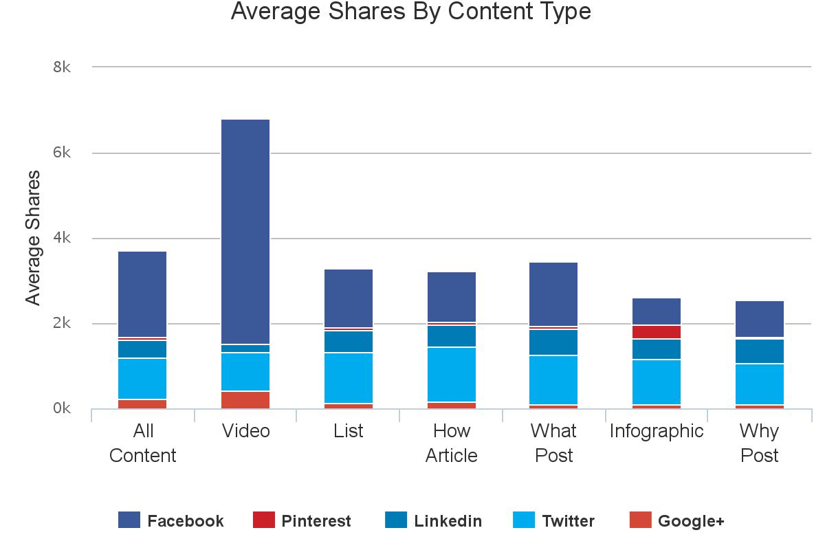 Content analysis - Marketing - Types of Content