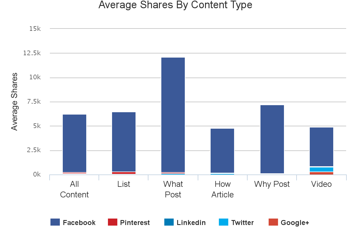 Content analysis - Parenting - Types of Content