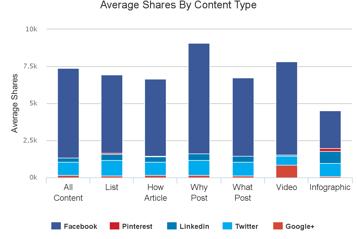 Content analysis - Technology - Types of Content