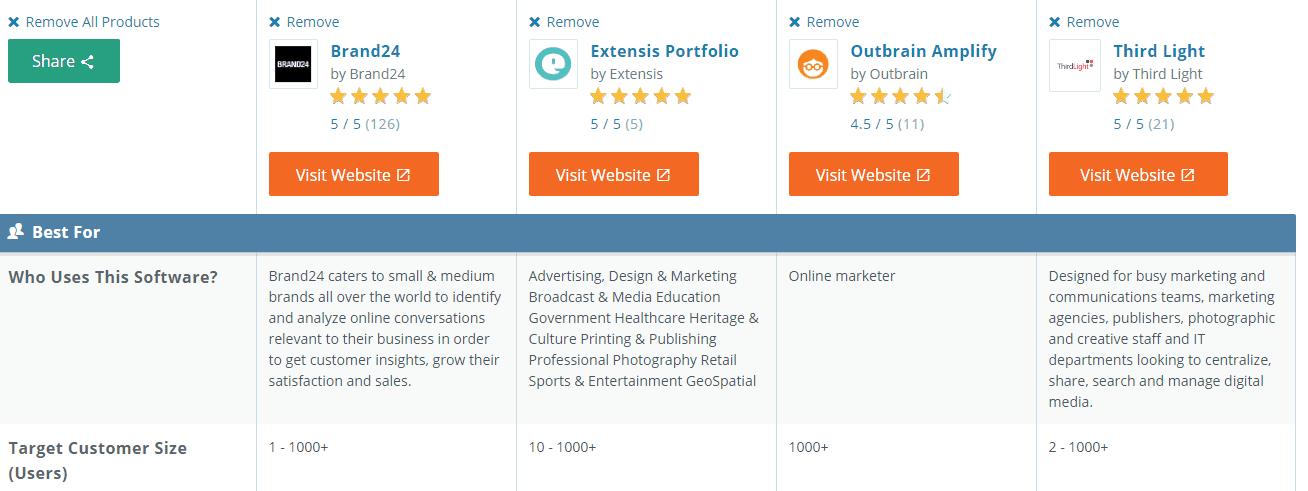 Get Featured on SaaS Review Sites to Get More Exposure SaaS Marketing Strategies