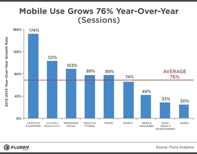 Mobile use growth over time