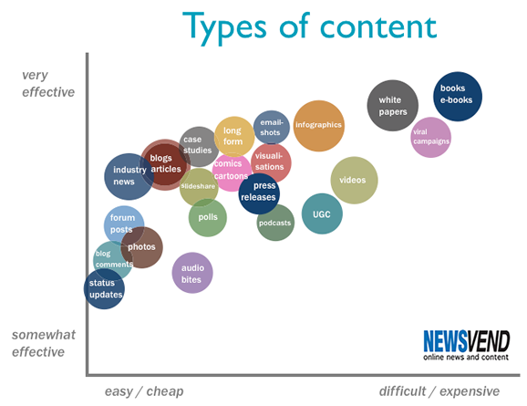 Newsvend - types of content