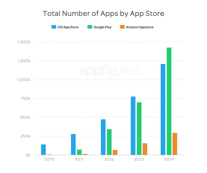Total no. of app in app store