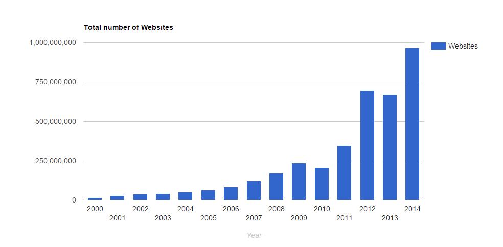 Total no. of websites
