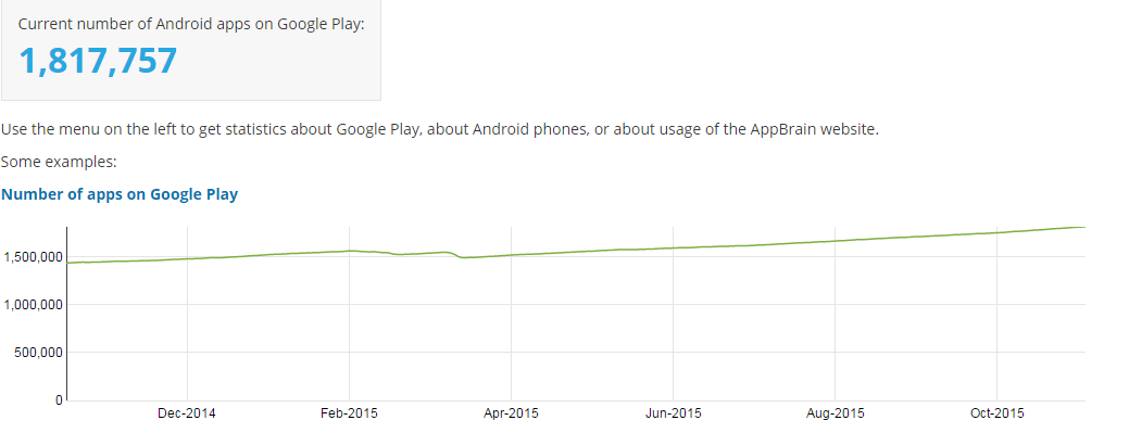 total Android apps in play store