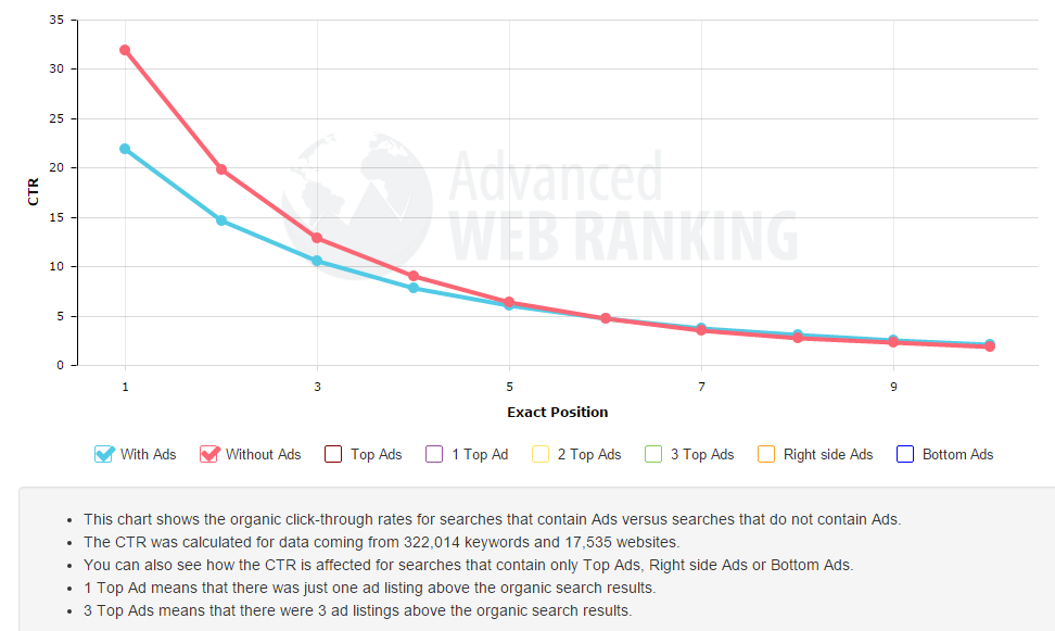Effect Of Ads On CLick through rate