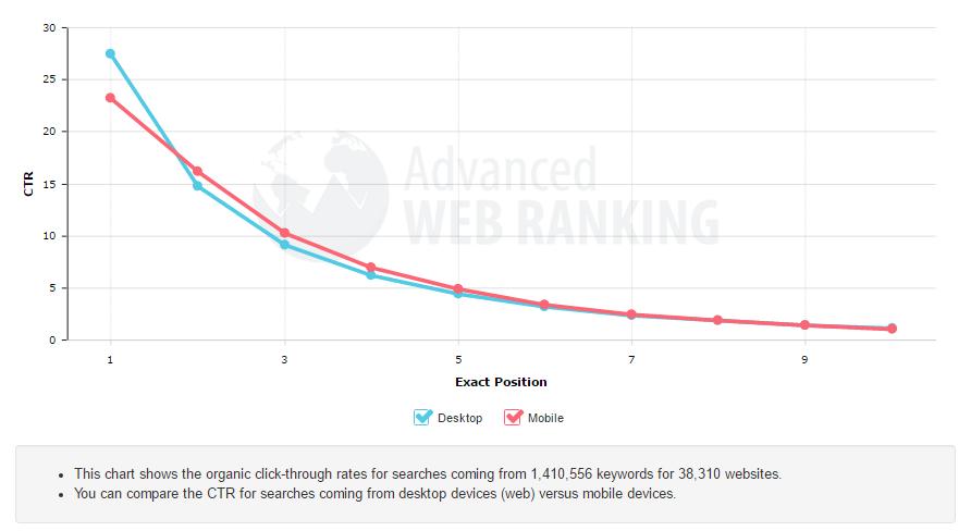 desktop vs mobile CLick through rate