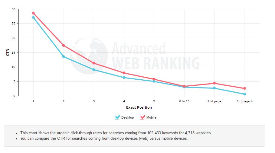 desktop vs mobile feb 2015 CTR