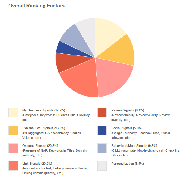 overall ranking factors for seo practices - Machine Learning