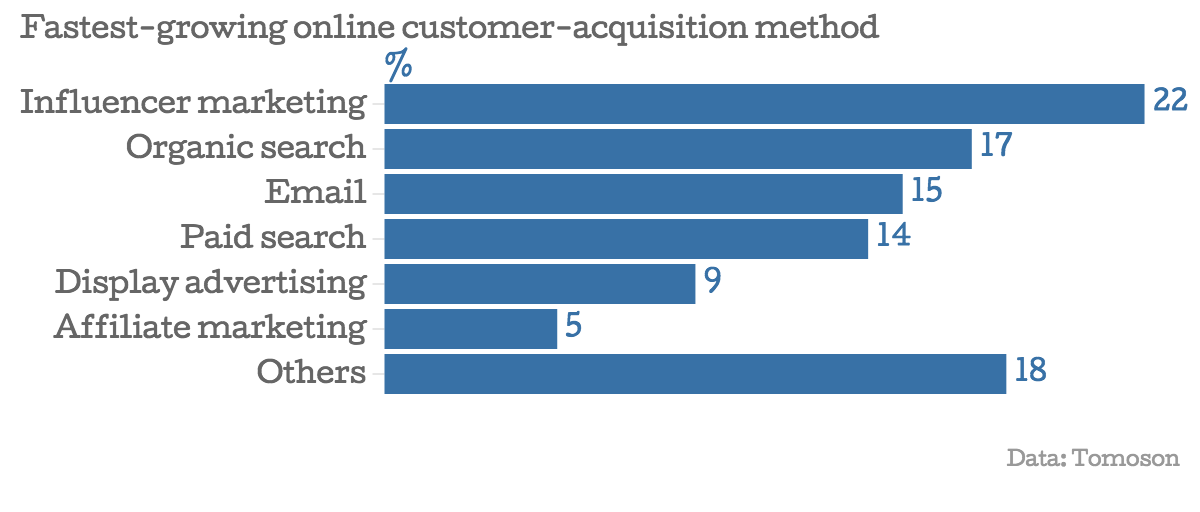 Best customer acquisition method is Influencer marketing Strategy