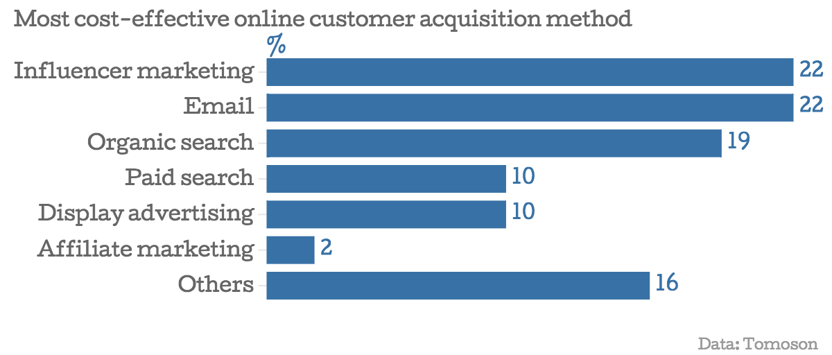 Effective customer acquisition method - influencer Marketing Strategy