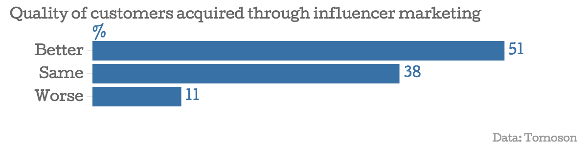 Quality of customer by Influencer marketing