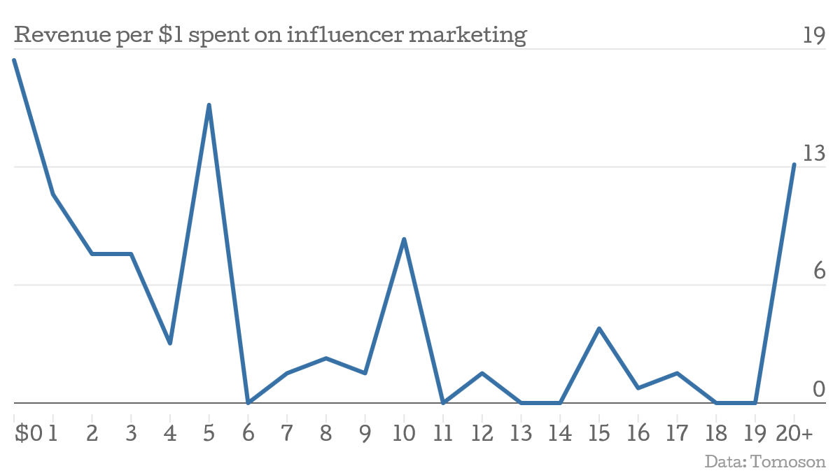 high ROI with Influencer marketing Strategy