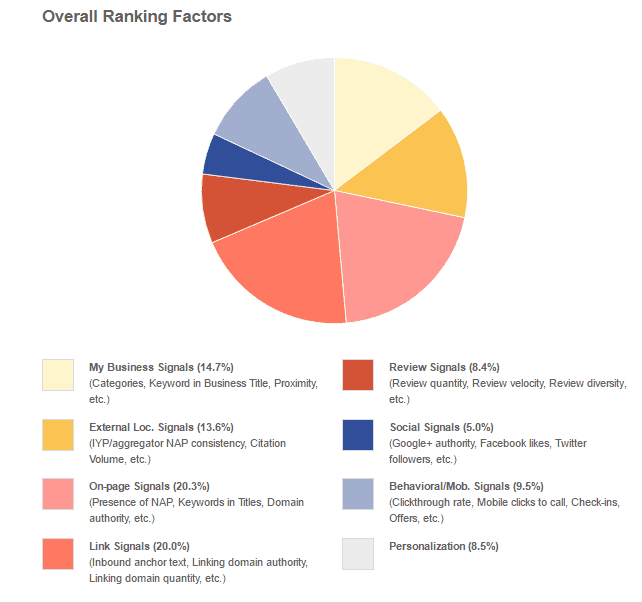 overall ranking factors-local seo