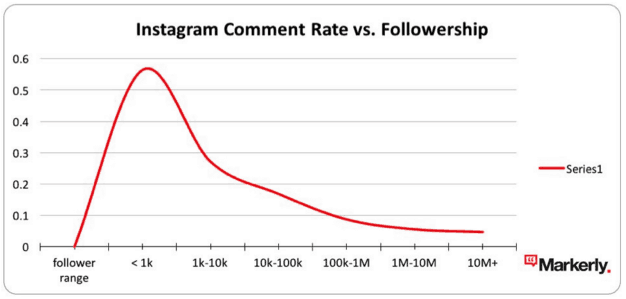 social media marketing Instagram comment rate vs followership micro-influencers