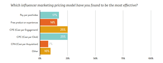 Build a Fitting Compensation Model - Influencer Outreach Campaign