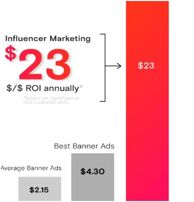 Micro vs. Macro Influencer Marketing