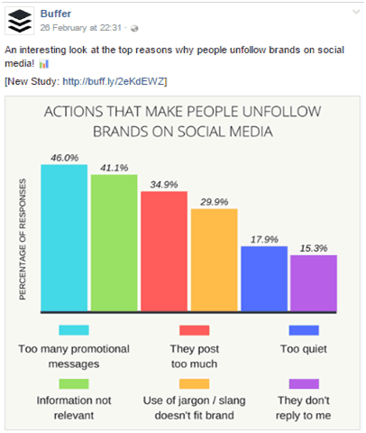 Buffer post on why people unfollow brands on social media - content promotion