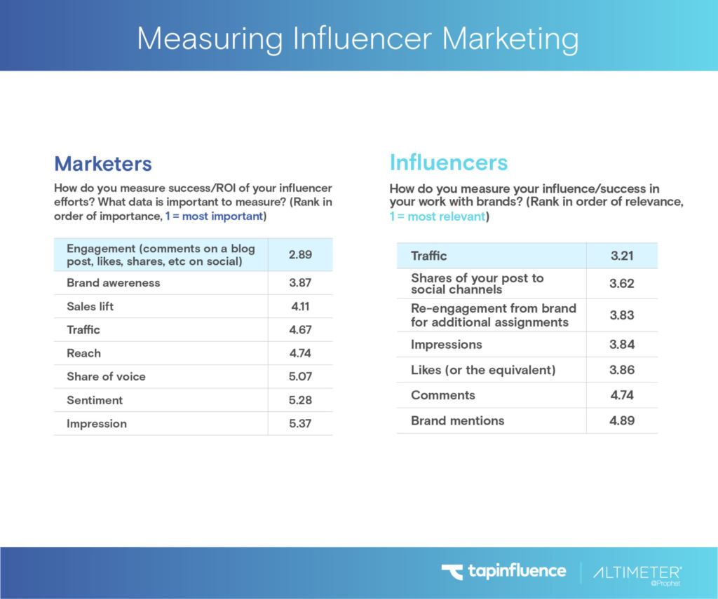 TapInfluence and Altimeter report measuring Influencer Marketing