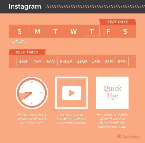 CoSchedule best post timings on social media - engaging users on social platforms