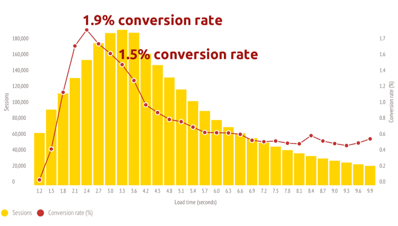 higher conversion rates - improve ecommerce conversions on mobile