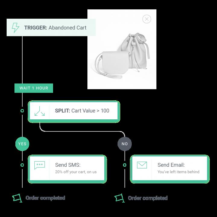 omnisend automation workflow