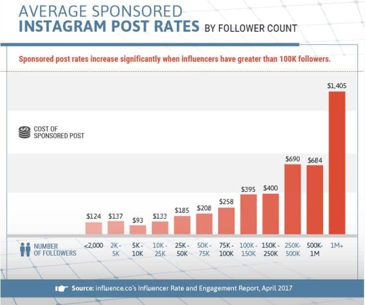 instagram post rates influence - money on social media