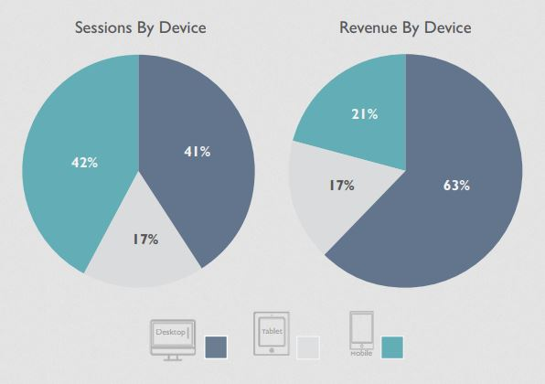 wolfgang digital mobile traffic and revenue