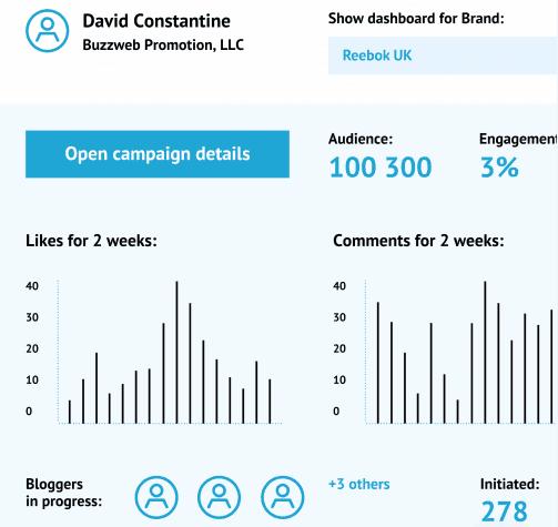 Buzzweb - Social Influencer Marketing