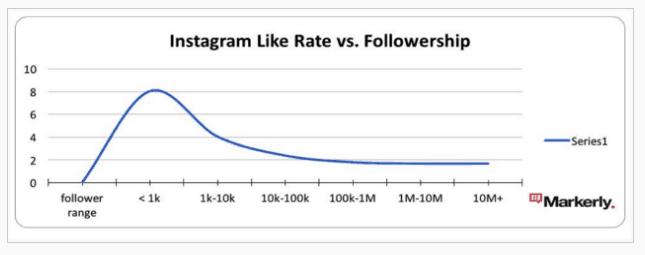 Instagram like rate vs followership - Influencer Marketing Statistics