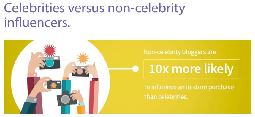 Celebrity versus non-celebrity influencers - Influencer Marketing Statistics